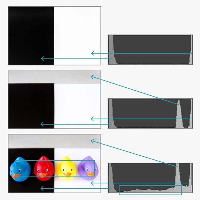 Voorbeeldfoto's met een zwart, grijs en wit vlak en het bijbehorende histogram