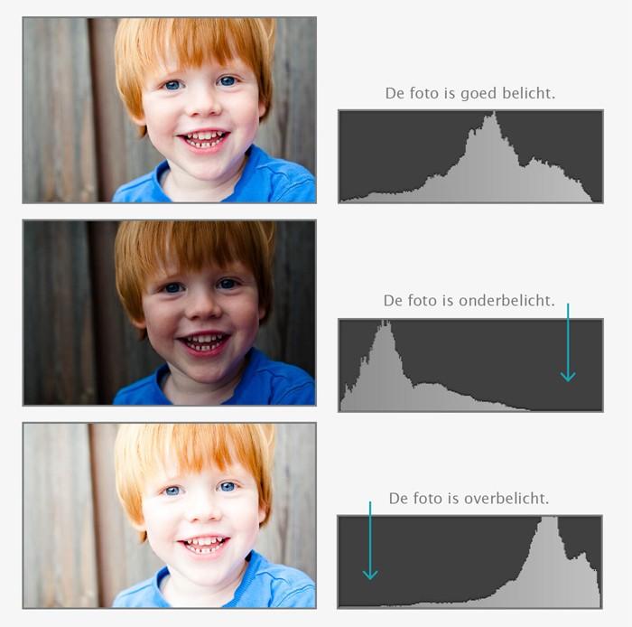 Overbelichte foto's en onderbelichte foto's met histogram