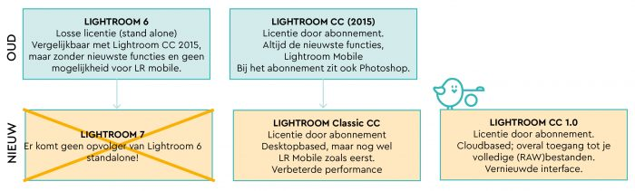 Oud vs Nieuw van Lightroom.
