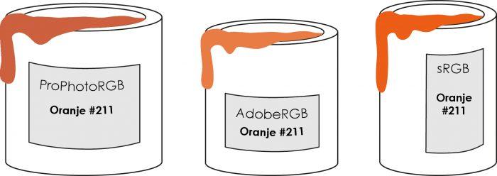 Oranje verf